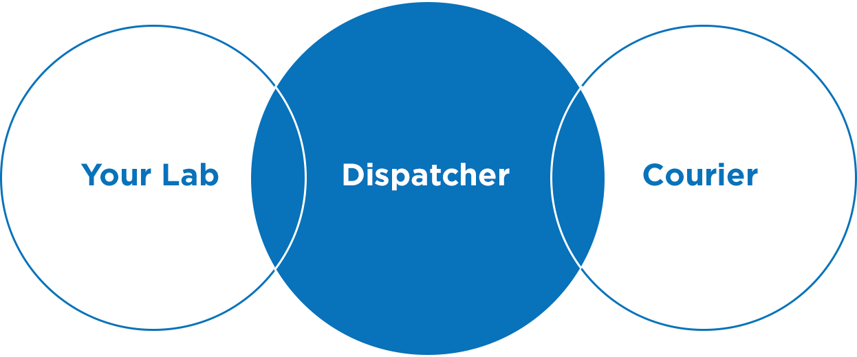 dispatchers2